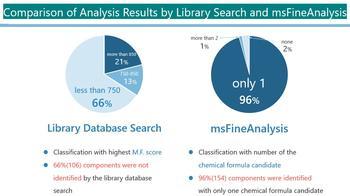 Le logiciel intégré msFineAnalysis: Fini les mauvaises interprétations des pics critiques, des bibliothèques ou des formules chimiques. 96 % match!