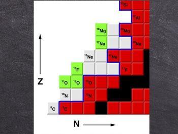 Diagramm der Nuklide, das die von Robert J. Charity und Lee G. Sobotka entdeckten Isotope in grün zeigt (stabile Isotope sind durch schwarze Quadrate gekennzeichnet, und die Protonen-Tropflinie ist in blau dargestellt). Das neue Fluorisotop, 13F, ist am weitesten von der Drip-Linie entfernt.