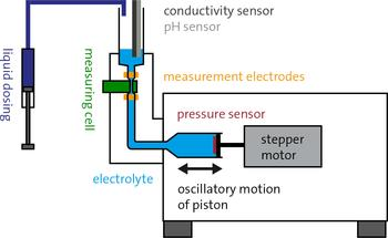 Construction principle of the Zeta Potential Analyzer ZPA 20