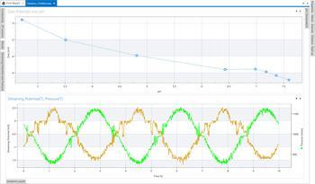 Oszillierende Messkurven von Druck und Strömungspotential sowie Auftragung von Zeta-Potential über pH-Wert in der Software