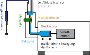 Aufbauprinzip des Zeta-Potential-Analysators ZPA 20