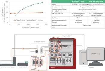 Fibro PrismA-Daten zu Verweilzeiten, dynamischer Bindungskapazität und weiteren Parametern