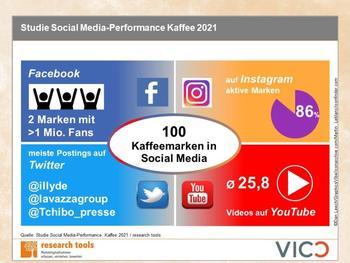 Social Media Kaffeemarken: Instagram ist interaktivste Plattform