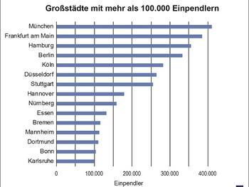 Großstädte mit mehr als 100.000 Einpendlern 2020