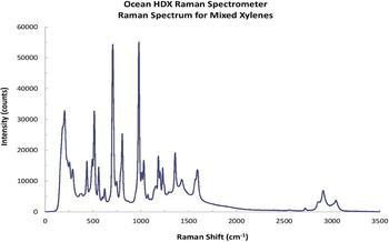 Raman-Spektrum für eine Xylolmischung