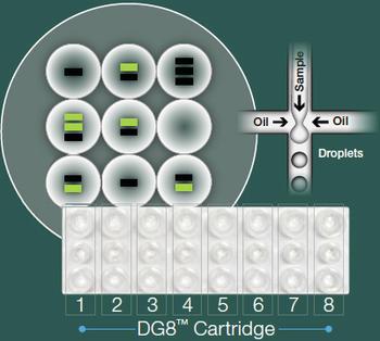 Droplet Digital PCR Technologie