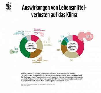 Klimawirkung von Lebensmittelabfällen