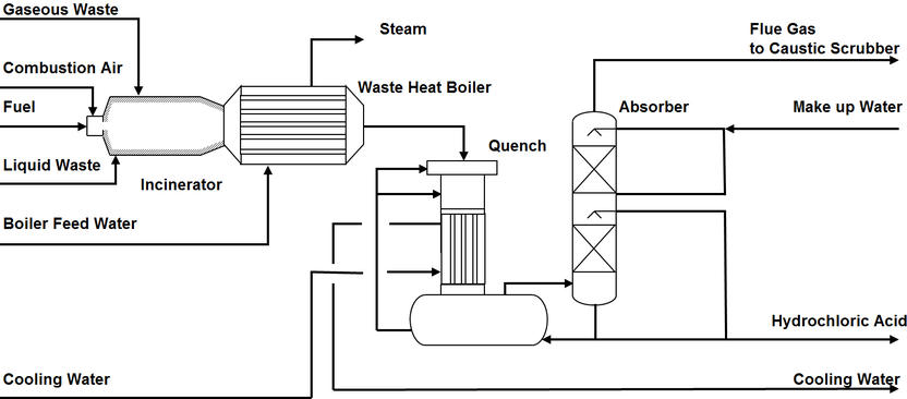 [SCHEMATICS_44OR]  Dürr solves complex issues with incinerating liquid and gaseous residues - | Incinerator Wiring Diagram |  | chemeurope.com