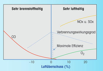 Combustion efficiency curve (static system)