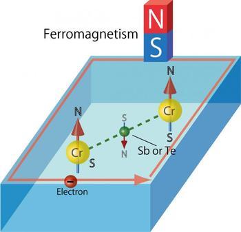 ferromagnetism tellurides