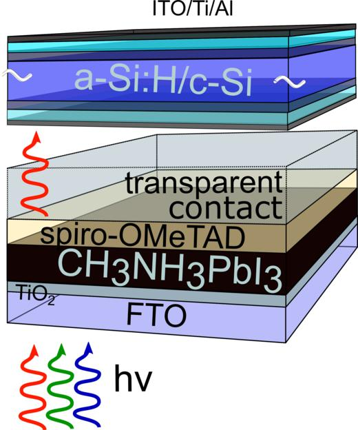 Optimale Bandlucke Fur Hybride Tandem Solarzelle Aus Silizium Und