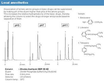Asahipak ODP Serie - Analyse von basischen lokalen Anästhetika