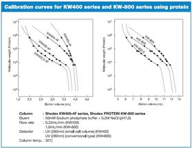 PROTEIN KW Series – Calibration Curves for KW400 Series and KW-800 Series using Protein