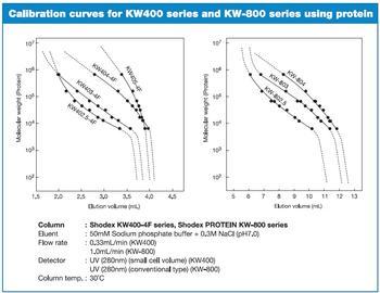 PROTEIN KW Serie – Kalibrationskurven für die KW400 Serie und KW-800 Serie