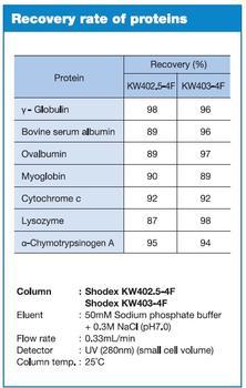 PROTEIN KW Serie – Protein Rückgewinnung