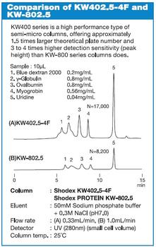 PROTEIN KW Serie – Vergelich zwischen KW402.5-4F und KW-802.5