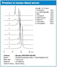 PROTEIN KW Series – Proteins in human blood serum