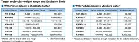 PROTEIN KW Series – Target molecular weight range and exclusion limit