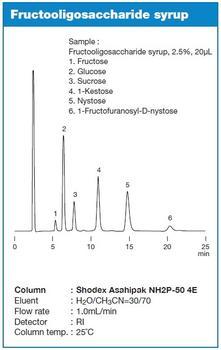 Asahipak NH2P Serie – Analyse von Frukto-Oliogosaccharid Sirup
