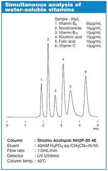 Asahipak NH2P Serie – Simultane Analyse von wasser-löslichen Vitaminen