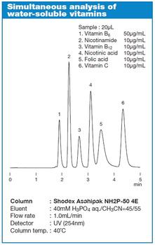 Asahipak NH2P Series – Simultaneous Analysis of water-soluble Vitamins