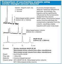 Asahipak NH2P Series – Comparison of Saccharides Analysis using Corona Charged Aerosol Detector