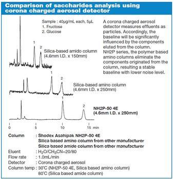 Asahipak NH2P Serie – Einfluss unterschiedlicher HILIC Säulen auf die Analyse von Zuckern und deren Detektion mit Corona Charged Aerosol Detektoren