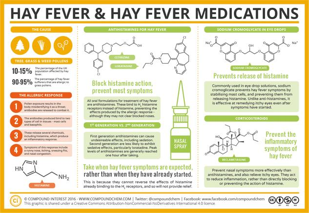 The Chemistry of Hay Fever