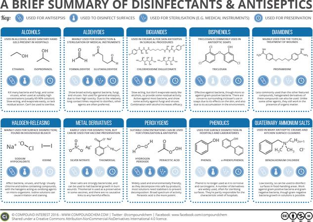 A Brief Summary of Disinfectants & Antiseptics