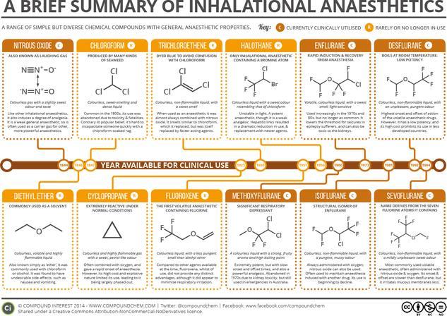 A Brief Summary of Inhalational Anaesthetics