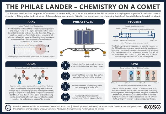 The Philae Lander – Chemistry on a Comet