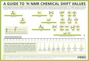 Analytical Chemistry – A Guide to Proton Nuclear Magnetic Resonance (NMR)