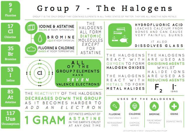 Group 7 Elements - Element Infographics