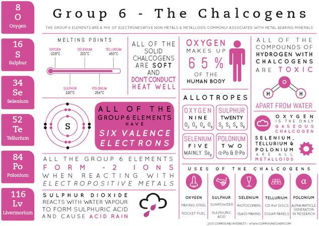 Group 6 Elements - Element Infographics