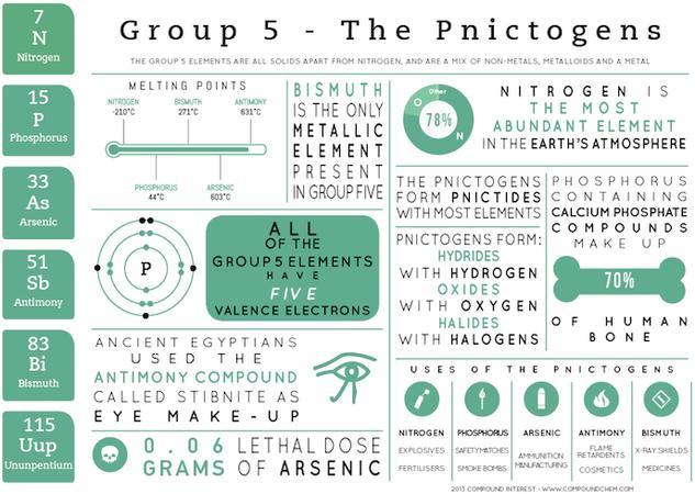Group 5 Elements - Element Infographics