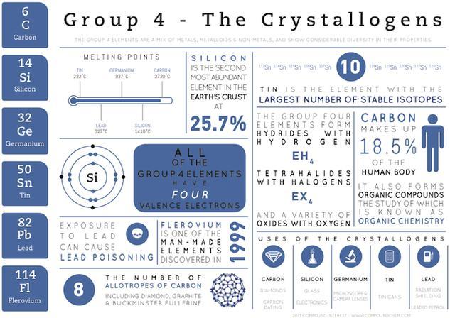 Group 4 Elements - Element Infographics