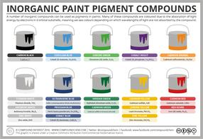 Inorganic Pigment Compounds – The Chemistry of Paint