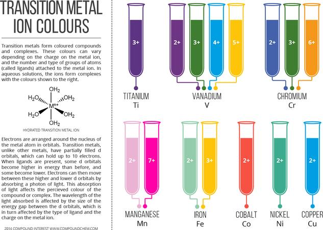 Colours of Transition Metal Ions in Aqueous Solution