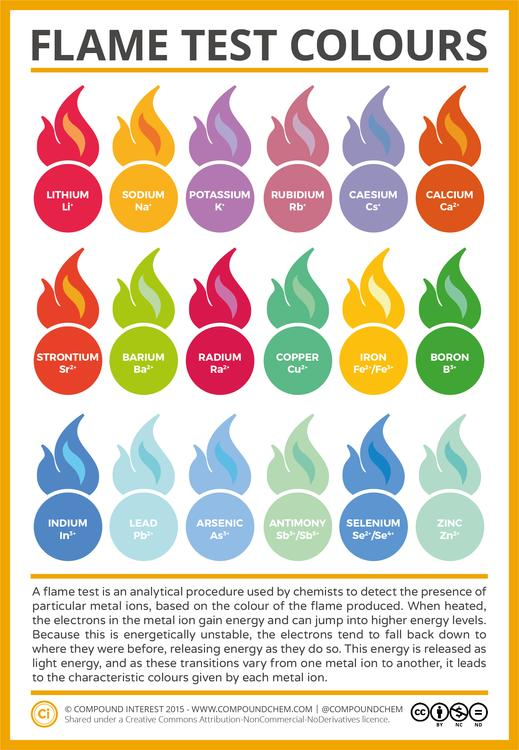 Metal Ion Flame Test Colours Chart