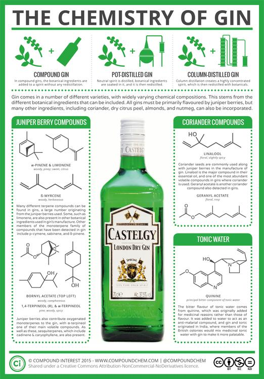 The Chemistry of Gin (And Tonic!)