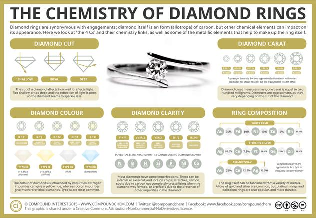 The Chemistry of Diamond Rings