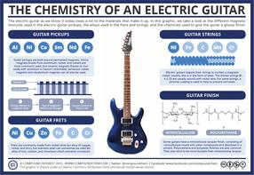 The Chemistry of an Electric Guitar