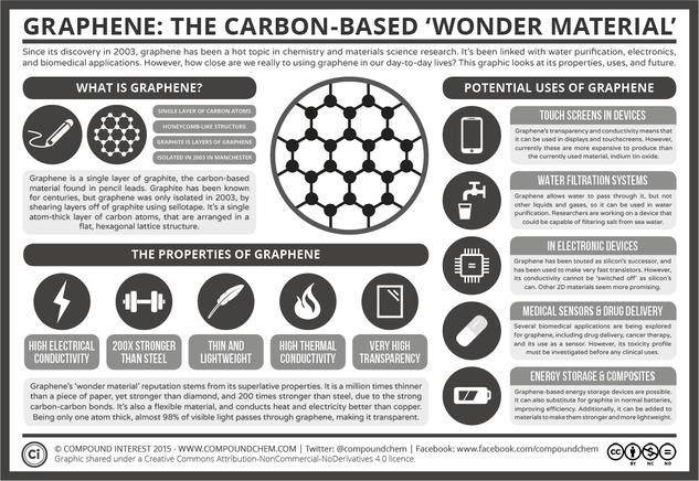 Graphene: The Carbon-Based 'Wonder Material'