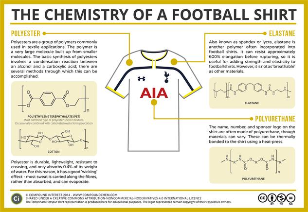 The Chemistry of a Football Shirt