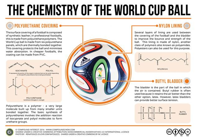 The Chemistry of the World Cup Football