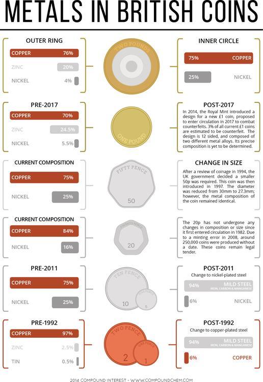 The Metals in UK Coins