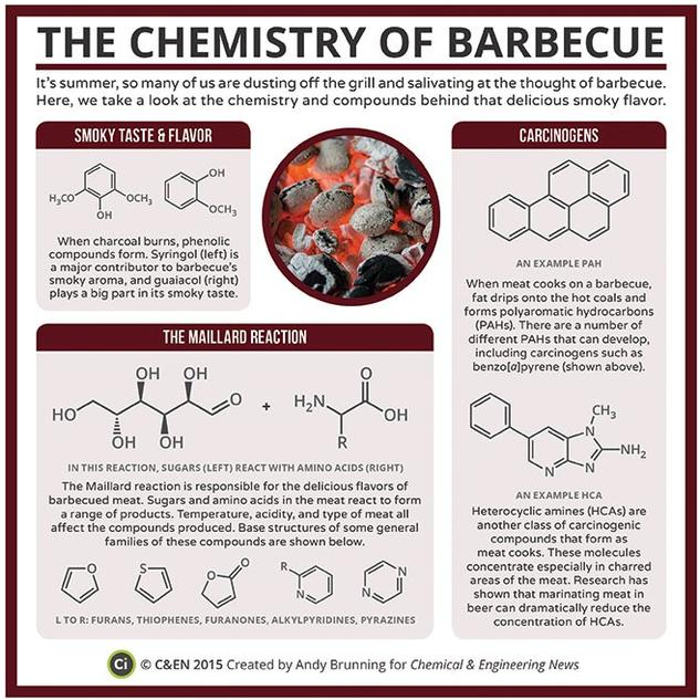 The Chemistry of Barbecue – in C&EN