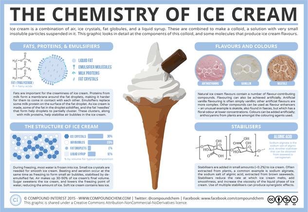 The Chemistry of Ice Cream – Components, Structure, & Flavour