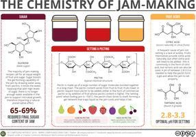 What Makes Jam Set? – The Chemistry of Jam-Making