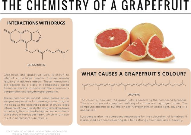 Why does Grapefruit Interact with Drugs? – The Chemistry of a Grapefruit